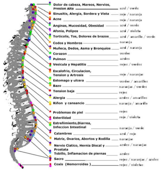 El sanatorio por el tratamiento de la columna vertebral el foro las revocaciones