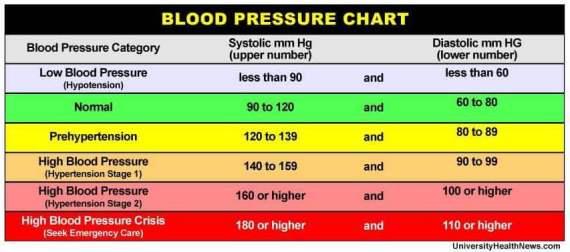 Bood pressure